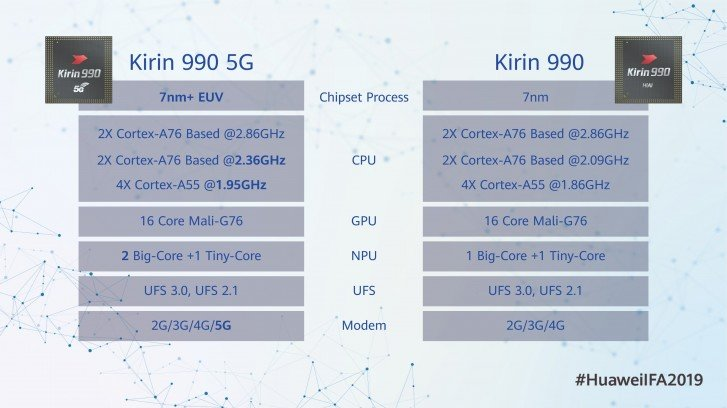 Huawei Hisilicon Kirin 990 5G differences