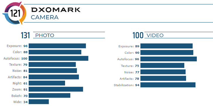 Huawei Mate 30 Pro camera results by DxOMark