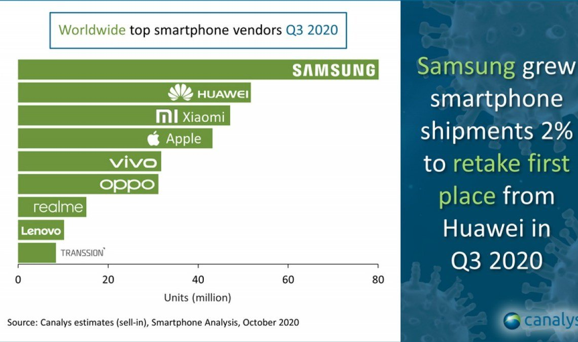 Trouble ahead for Qualcomm & Mediatek as Exynos CPU target Xiaomi and OPPO 1