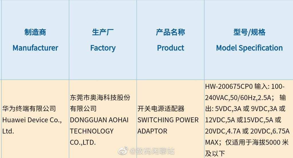 Huawei 135W fast charger