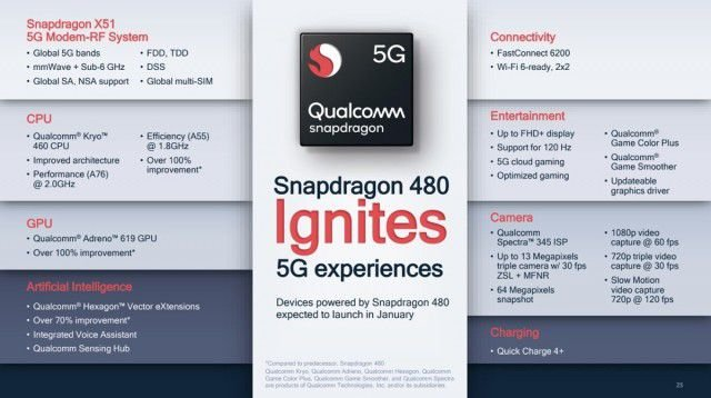 5G enabled Qualcomm Snapdragon 480 mobile CPU introduced 1